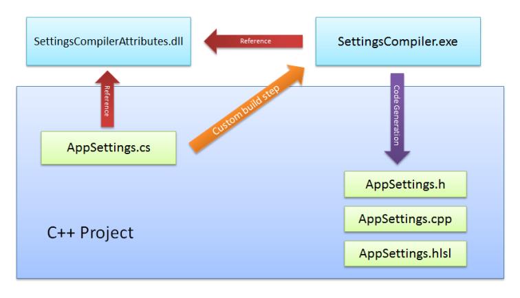 SettingsCompiler
