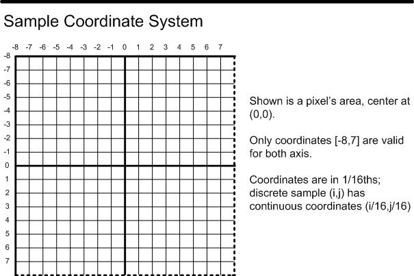 D3D Sample Coordinate System
