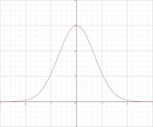 Gaussian_1D