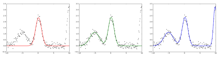 Gaussian_Fit