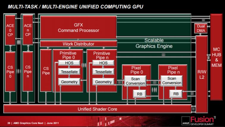 amd_command_processors