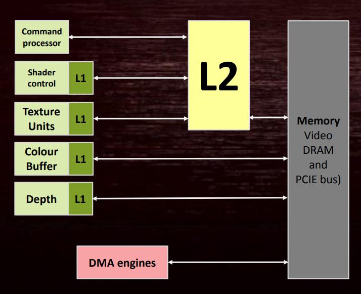 AMD_Caches