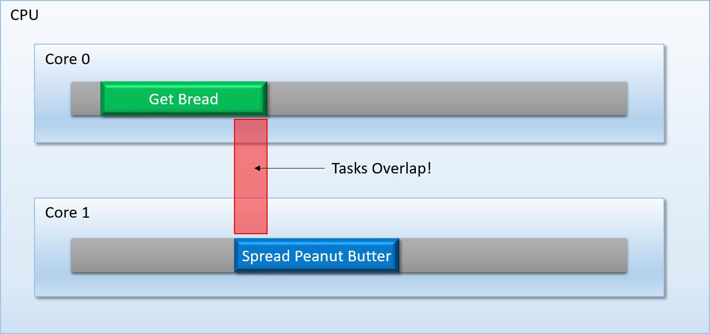 Overlapped_Tasks