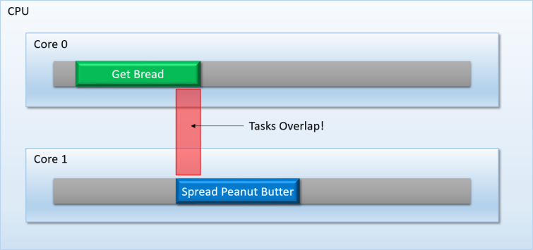 Overlapped_Tasks