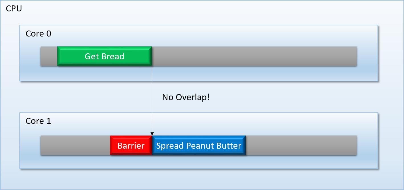 Overlapped_Tasks_Fixed