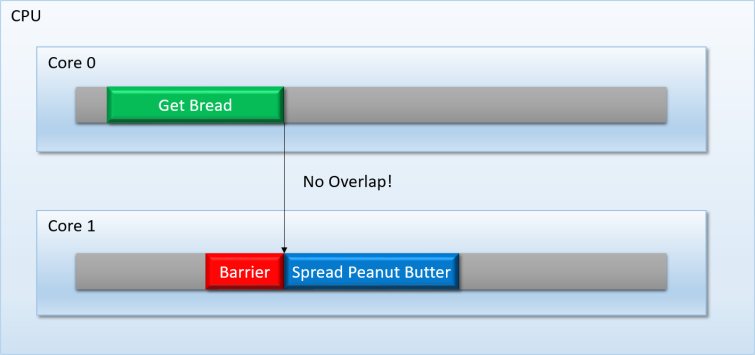 Overlapped_Tasks_Fixed