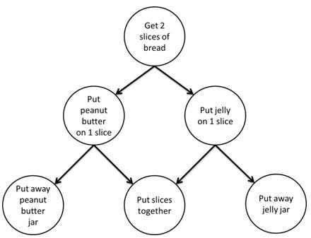 TBB_Dependency_Graph