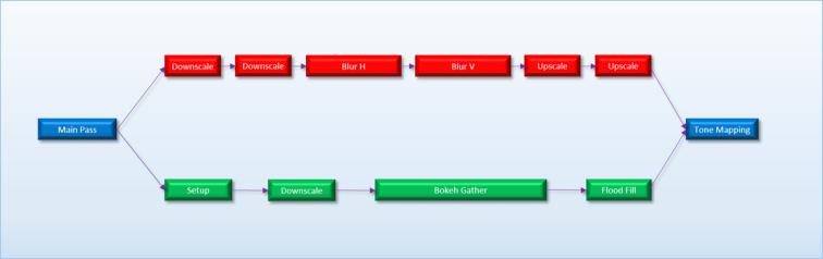 Bloom_DOF_TaskGraph