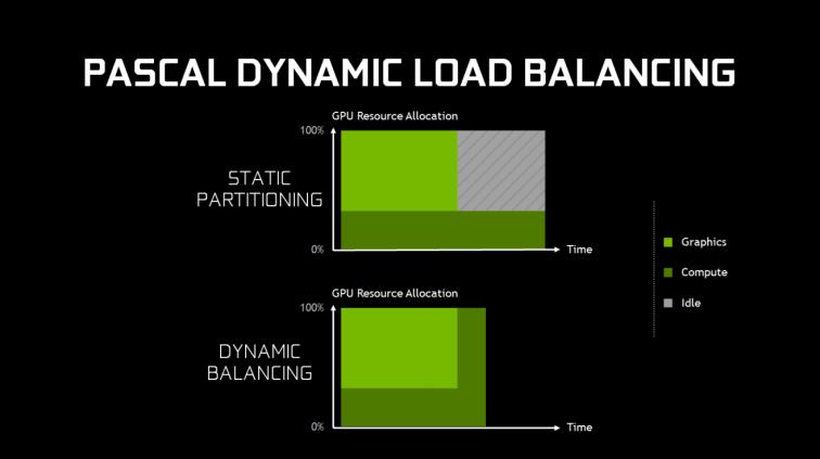 NV_Dynamic_Load_Balancing